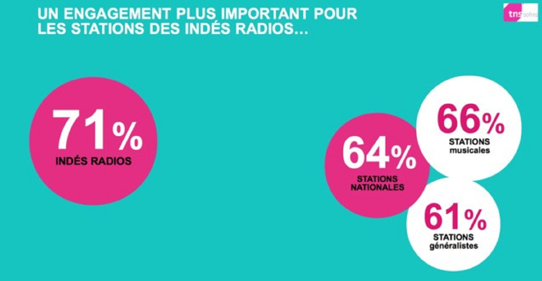 Taux d'engagament local